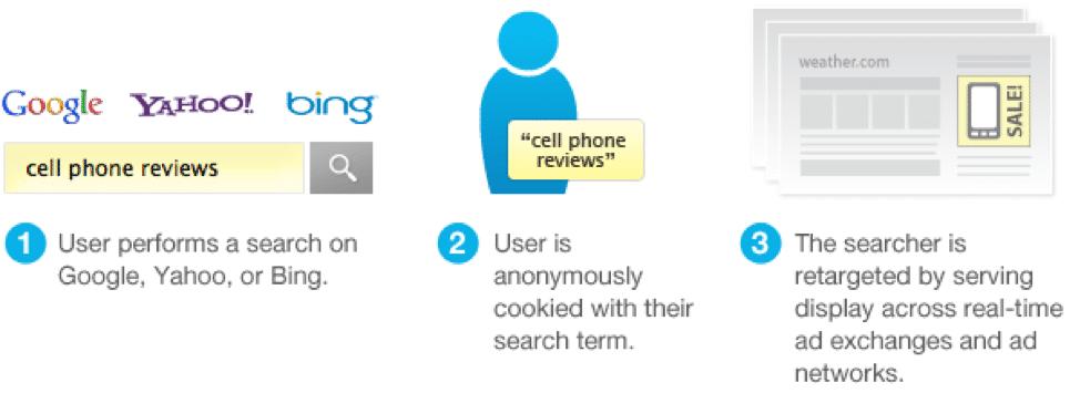 Search vs. Site Retargeting