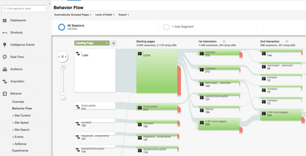Google Analytics report - behavior flow