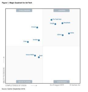 Gartner Magic Quadrant for Ad Tech 2019