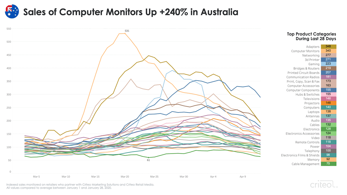 coronavirus remote work trends Australia