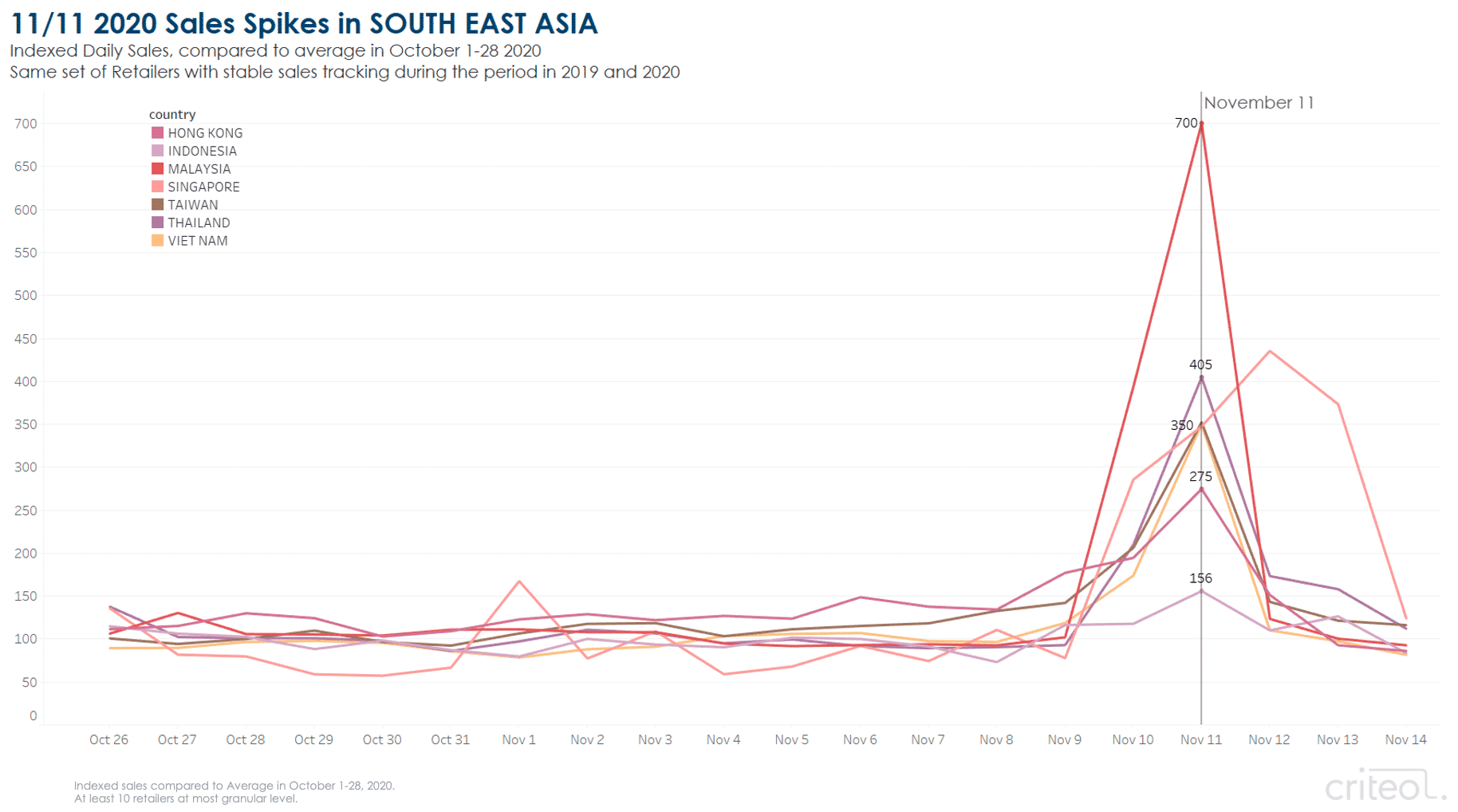 Singles' Day sales spikes in Southeast Asia.
