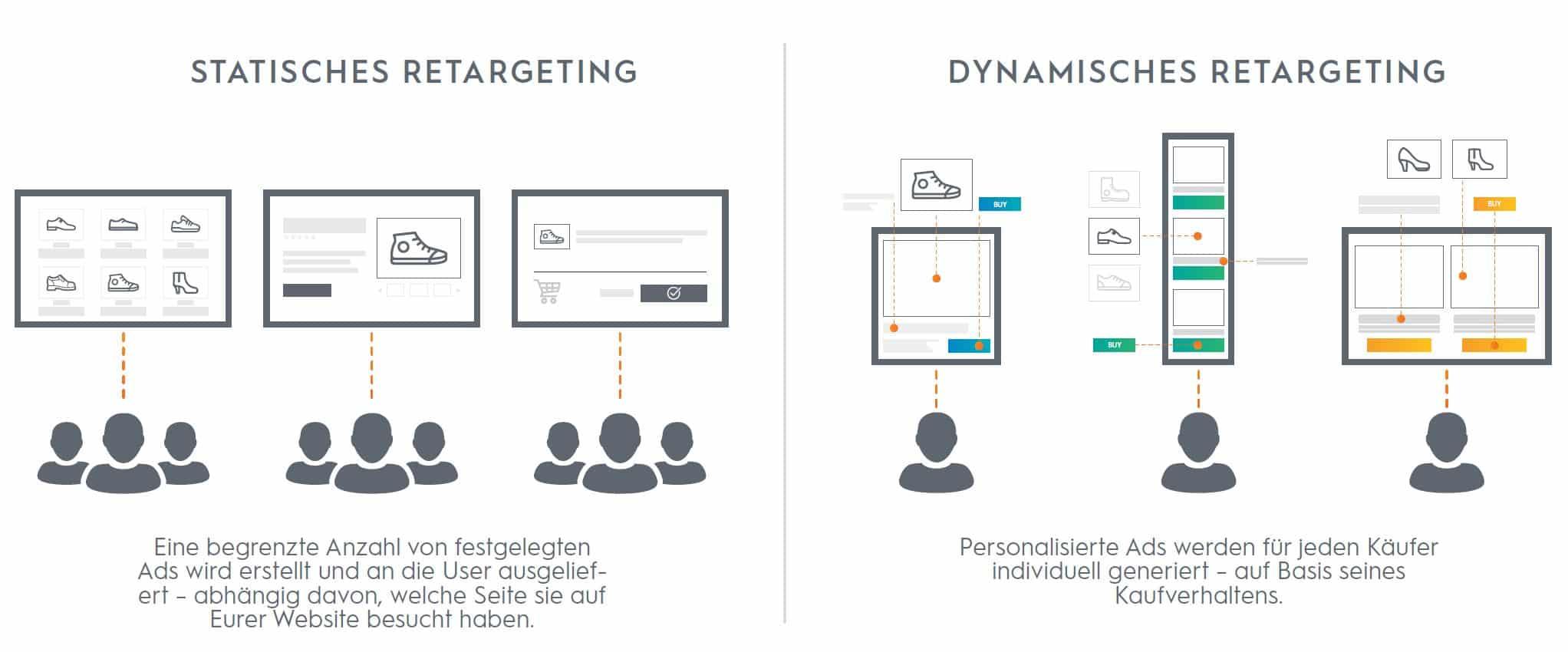 Mit dynamischen Retargeting können Sie Anzeigen noch personalisierter und passender Ihren Kunden ausspielen.