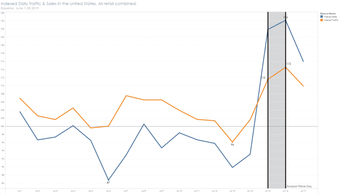 Chart showing indexed daily traffic and sales in the United States on Amazon Prime Day 2019.