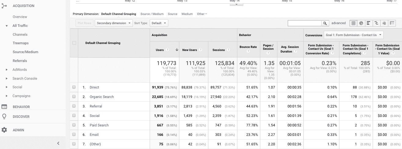 Google Analytics report - Acquisition