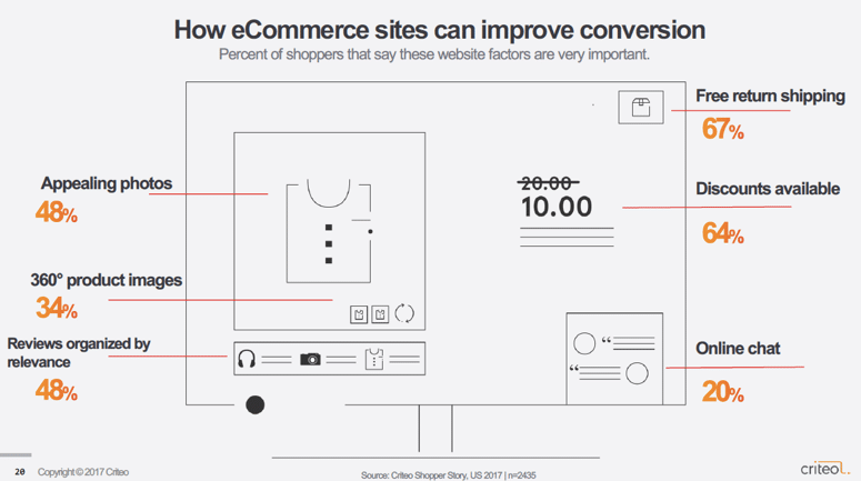 improve ecommerce website