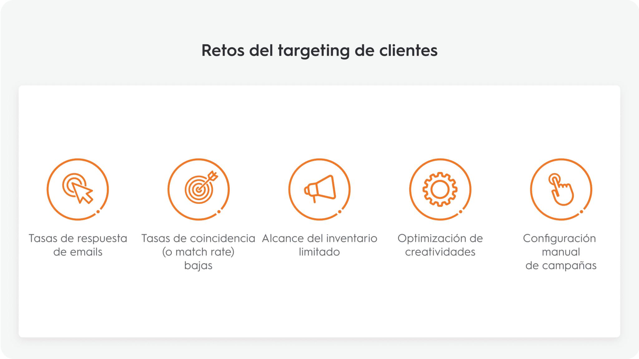 Retos del targeting del clientes