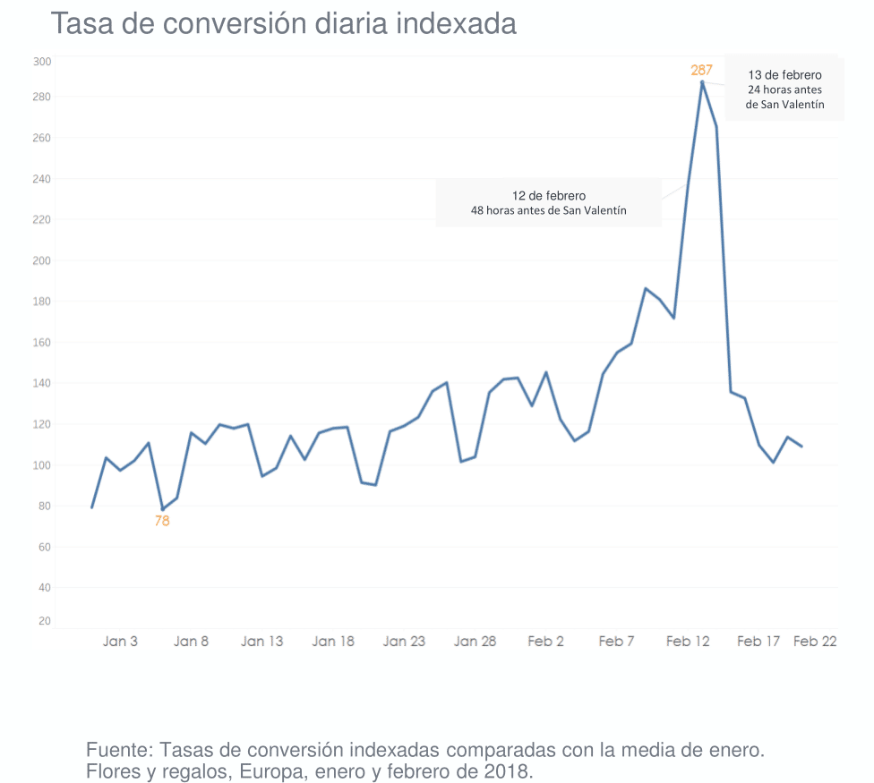 tasa de conversion diaria indexada