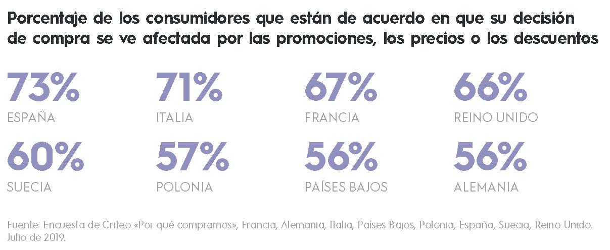 Porcentaje de los consumidores que están de acuerdo en que su decisión de compra se ve afectada por las promociones, los precios o los descuentos