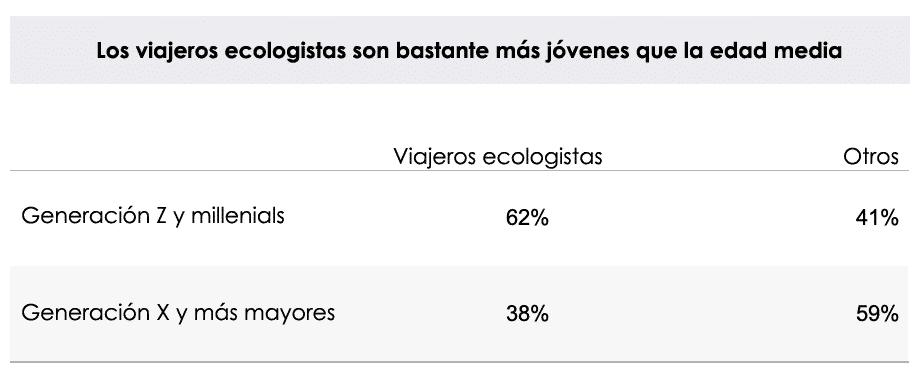 Los viajeros ecologistas son bastante más jóvenes que la edad media