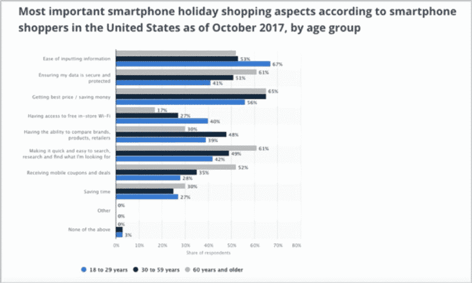 most important smartphone holiday shopping aspects