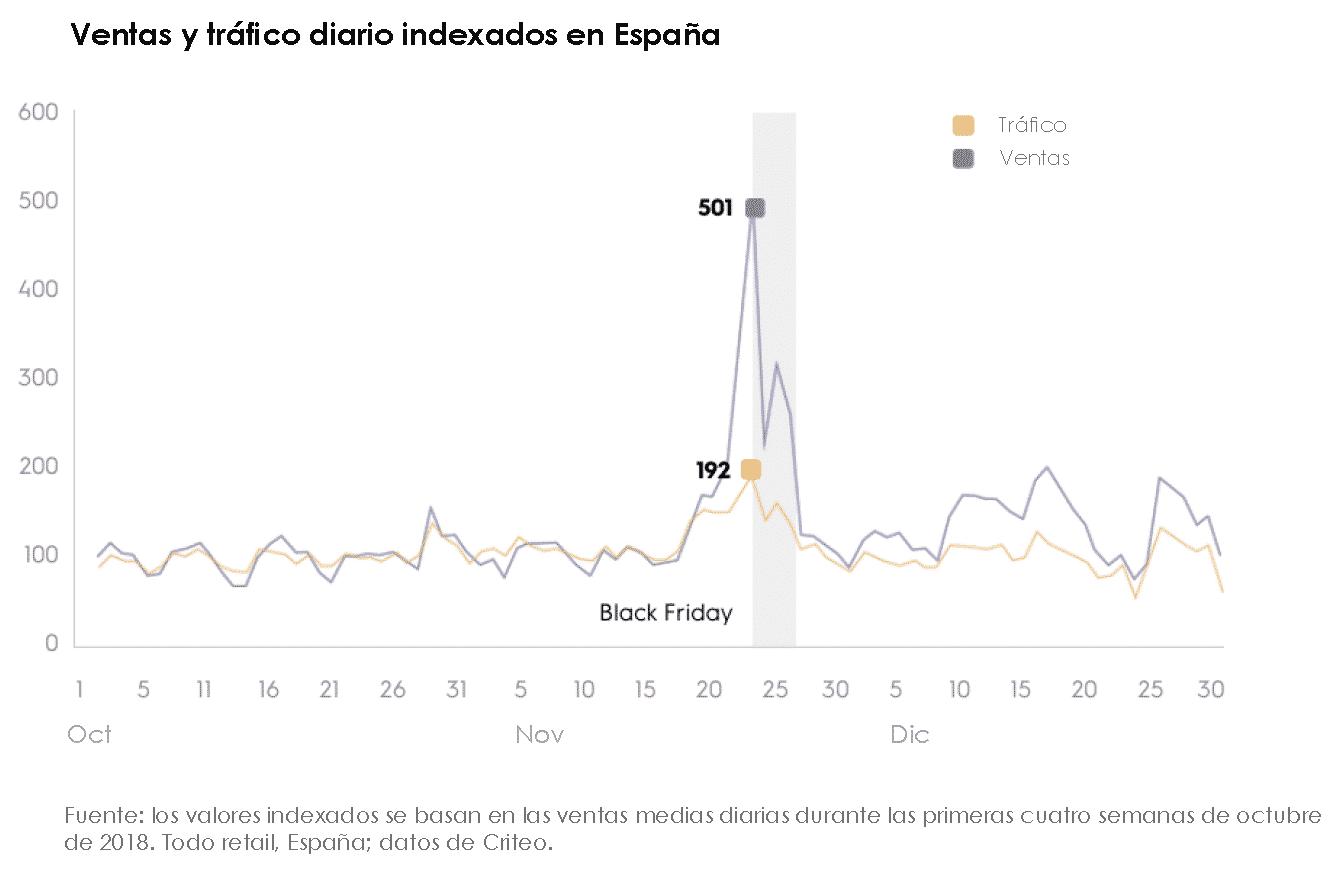 Ventas y tráfico diario indexados en España