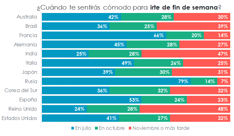 Chart. When will you feel comfortable going away for the weekend? Results by country.
