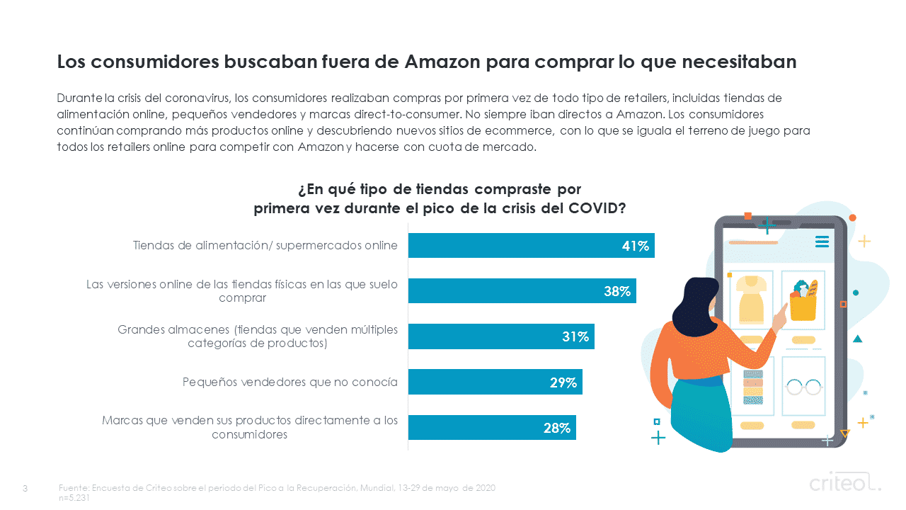 consumer loyalty outside of Amazon