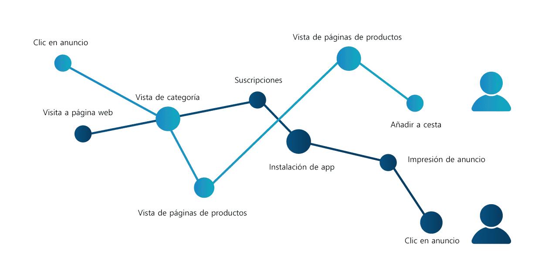 shopping intent data types