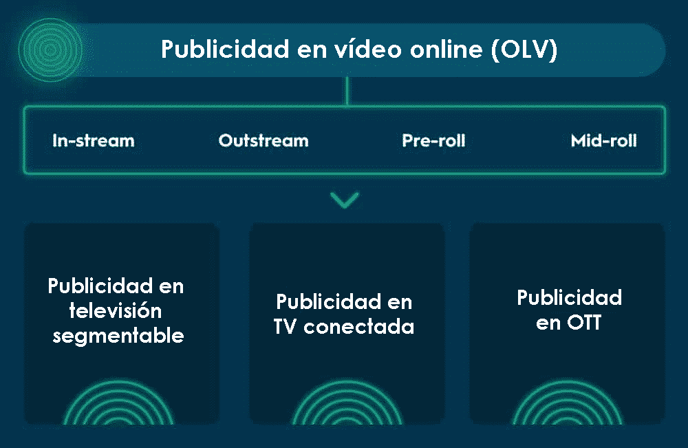 Online video or OLV advertising, in-stream, outstream, pre-roll, mid-roll, addressable TV advertising, connected TV advertising, and OTT advertising.