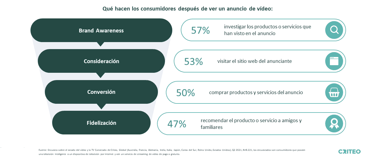 After watching a video ad, 57% of consumers research the products or services they saw in the ad, 53% visit the advertiser's website, 50% purchase products and services from the ad, and 47% recommend the product or service to friends and family.