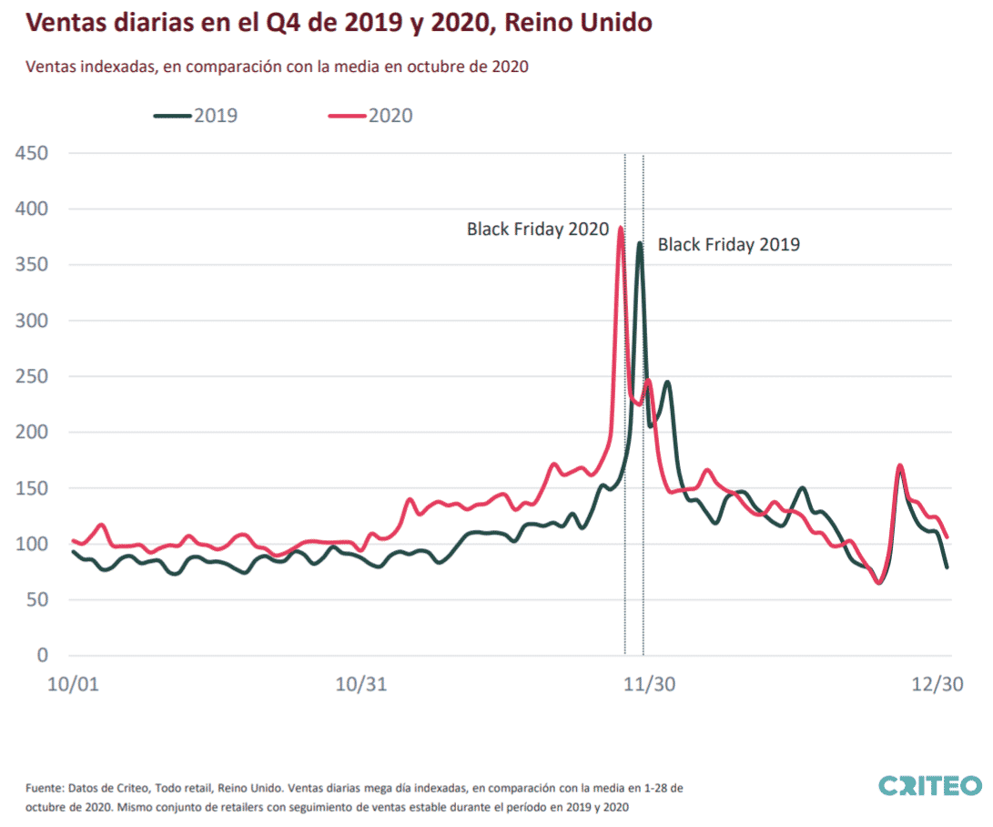 Chart showing Global Indexed Daily Sales for All Retail in Q4 2019 and 2020 compared to the average in October 2020. Same set of retailers with stable sales tracking during the period in 2019 and 2020.