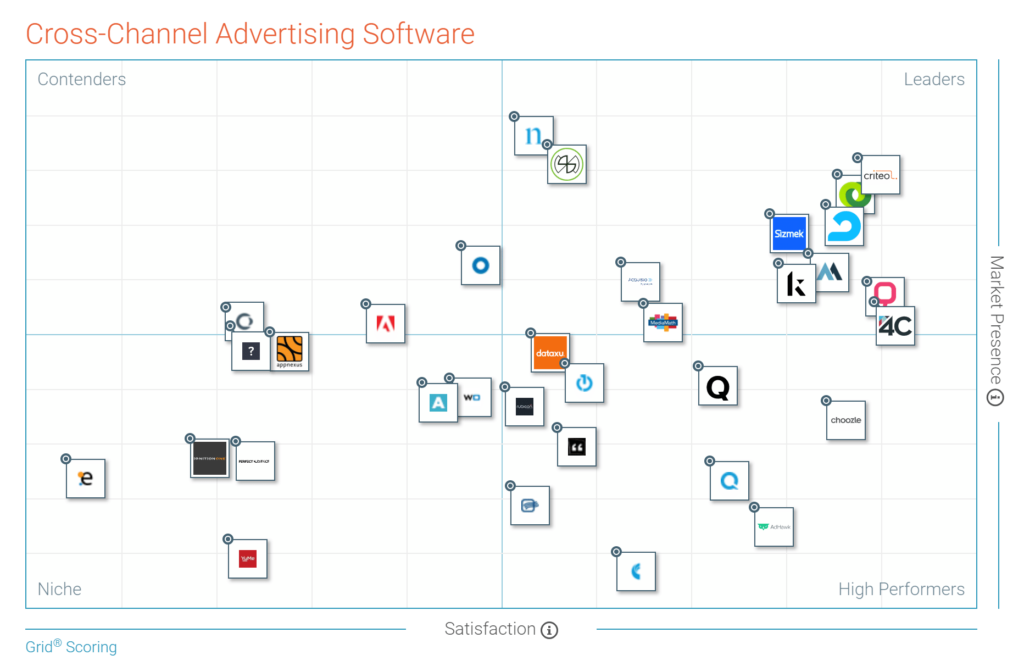 G2 Crowd Cross-Channel Advertising Grid