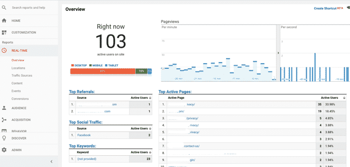 Google Analytics report - real-time