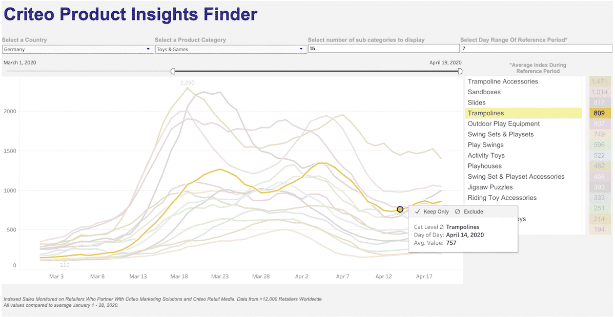 criteo product insights finder germany