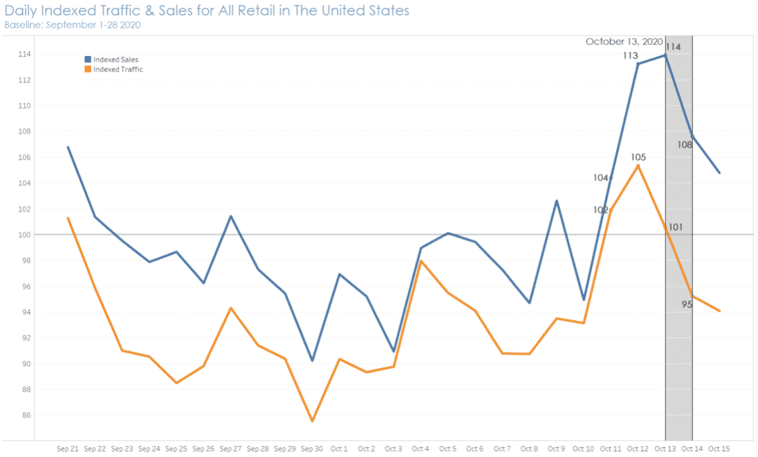 Chart showing indexed daily traffic and sales in the United States on Amazon Prime Day 2020.