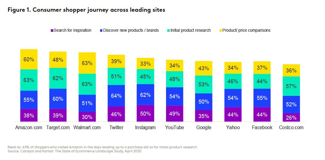 Consumer journey across leading sites