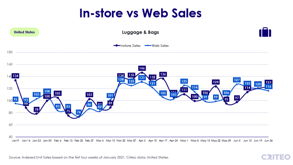 In-store vs web sales - luggage and bags