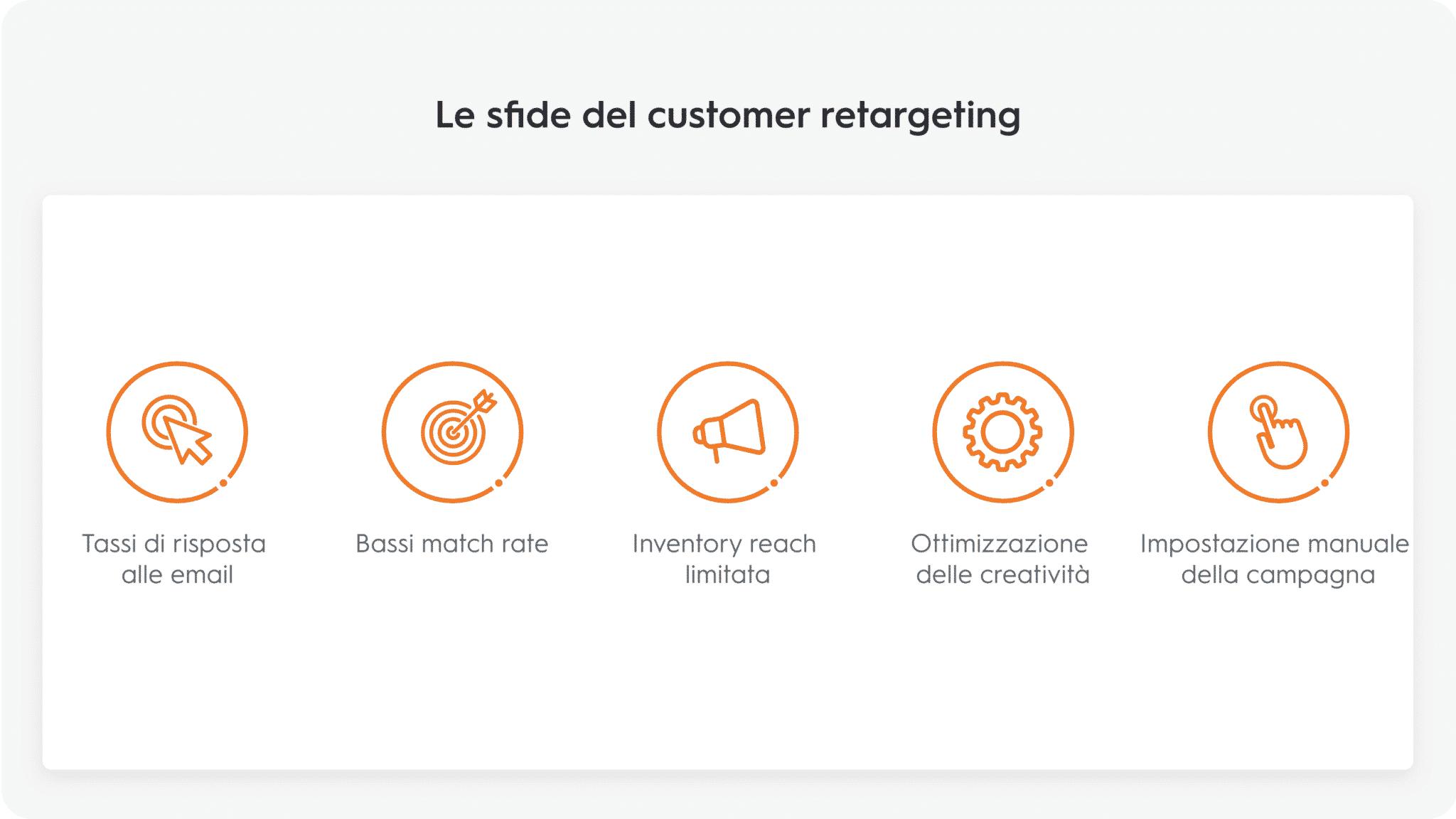 Le sfide del customer retargeting