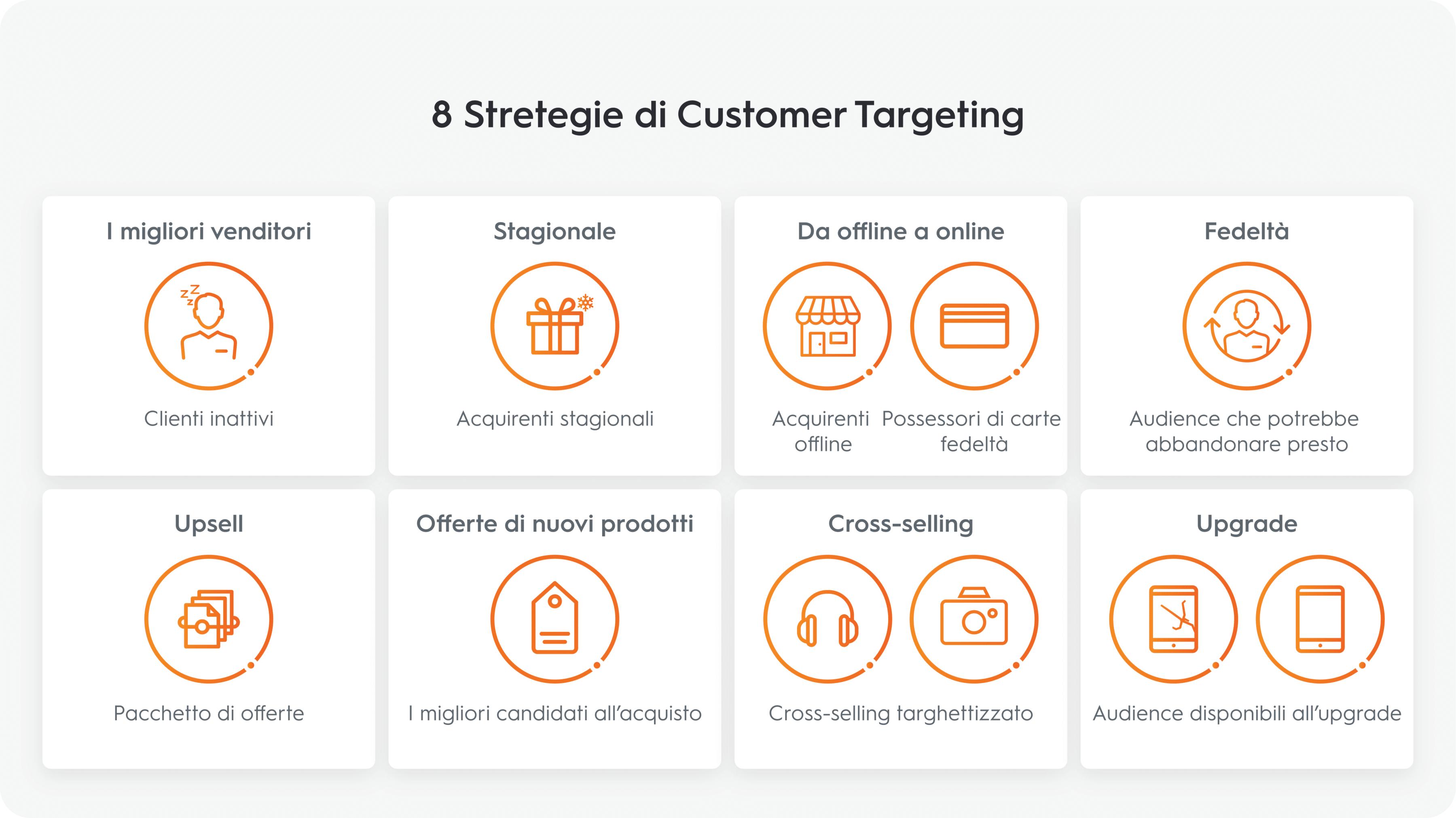 8 Stretegie di Customer Targeting