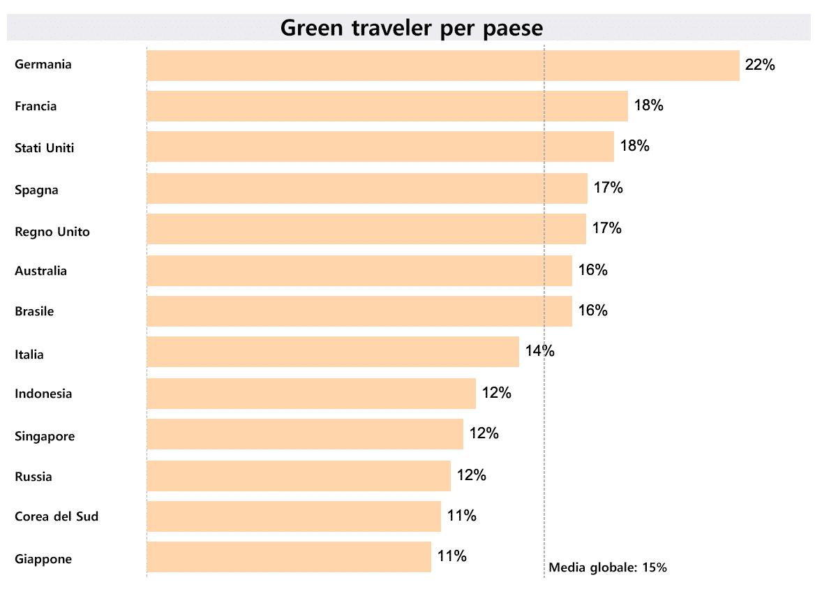 Green traveler per paese