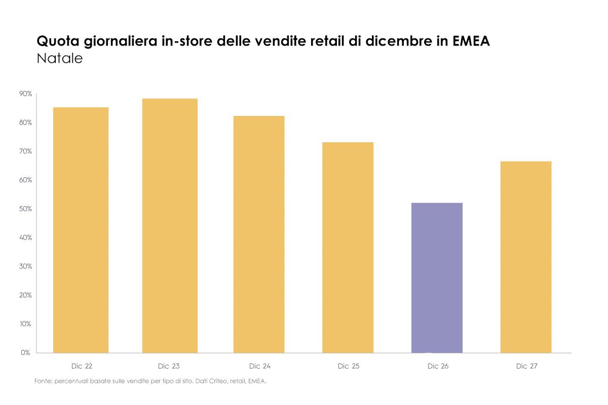 Quota giornaliera in-store delle vendite retail di dicembre in EMEA