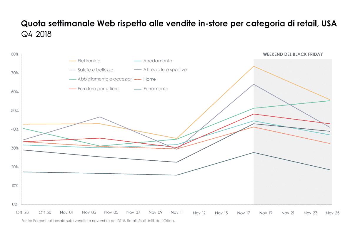 Quota settimanale Web rispetto alle vendite in-store per categoria di retail, USA, Q4 2018
