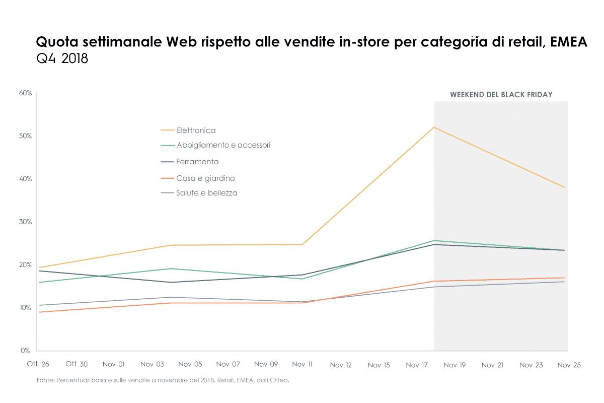 Quota settimanale Web rispetto alle vendite in-store per categoria di retail, EMEA,