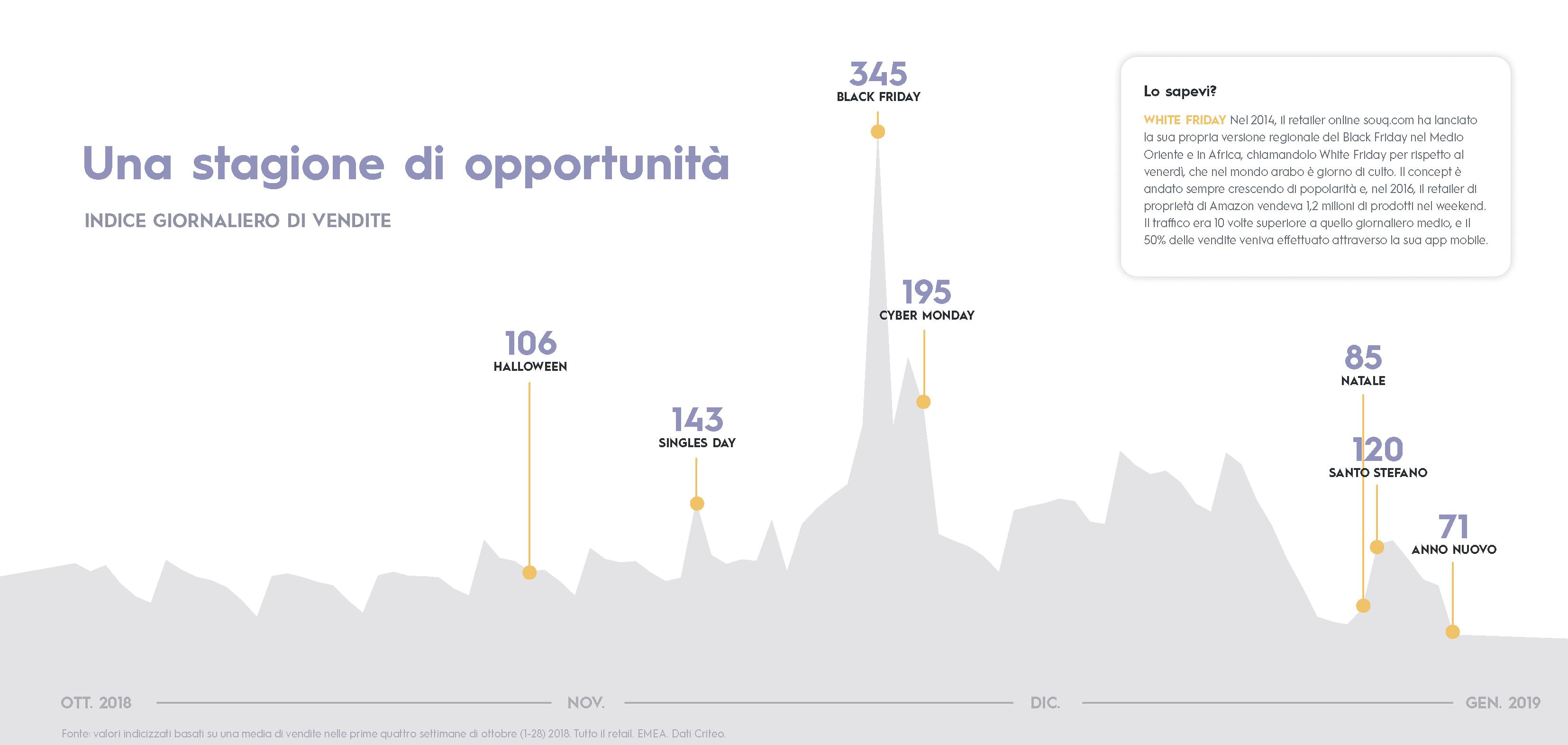 Una stagione di opportunità