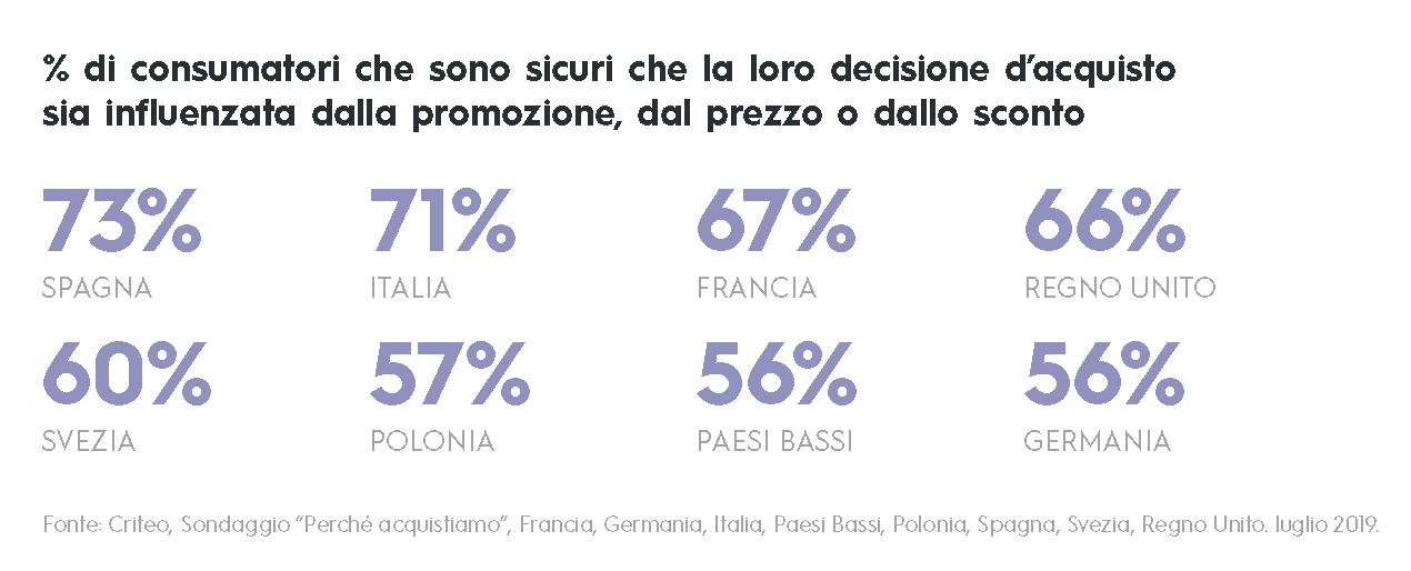 % di consumatori che sono sicuri che la loro decisione d'acquisto sia influenzata dalla promozione, dal prezzo o dallo sconto