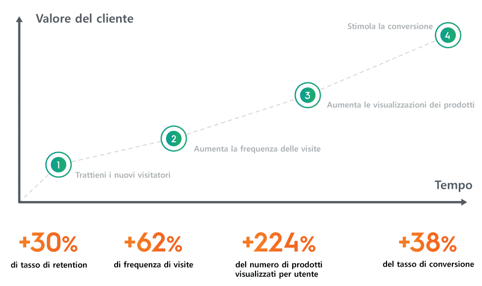 Criteo App Advertising: Alimentato dalla rete e su scala
