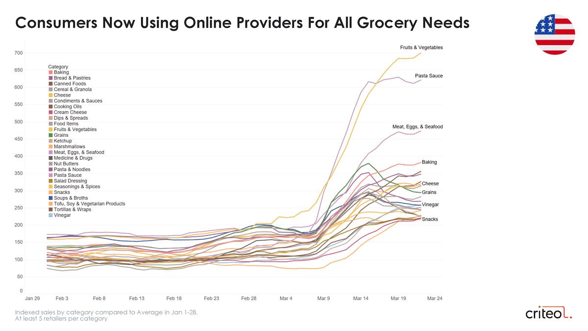coronavirus consumer trends grocery united states