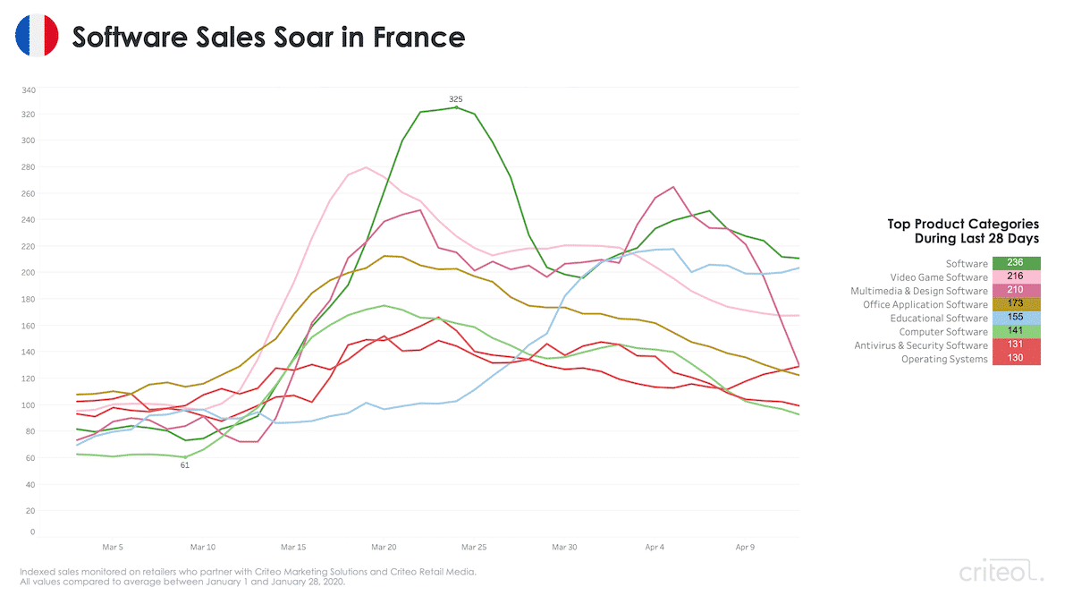 coronavirus remote work trends france