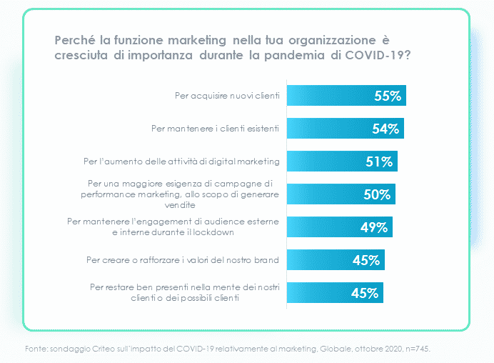 digital marketing goals 2021