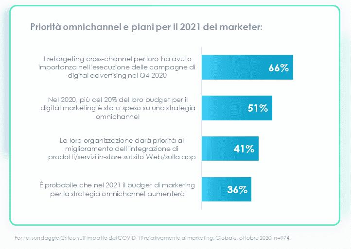 marketers 2021 omnichannel priorities