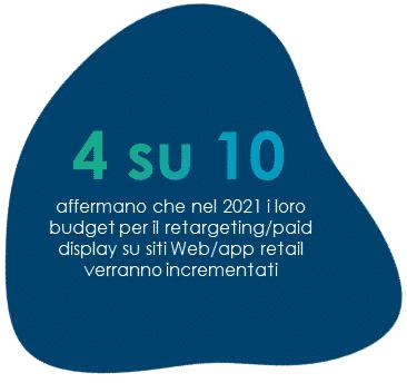 4 su 10 affermano che nel 2021 i loro budget per il retargeting/paid display su siti Web/app retail verranno incrementati