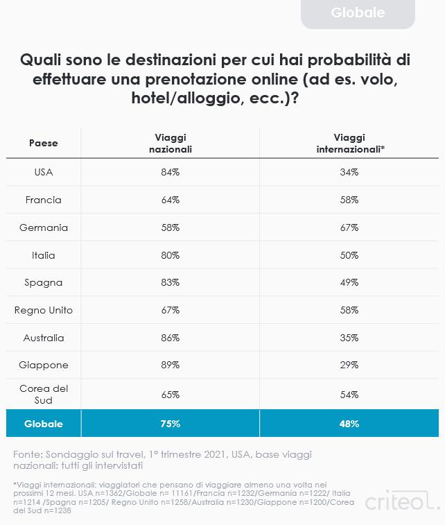 Travel survey 2021 - domestic vs international