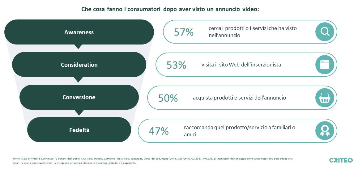 Dopo aver guardato un annuncio video, il 57% dei consumatori ricerca i prodotti o i servizi che ha visto nell'annuncio, il 53% visita il sito web dell'inserzionista, il 50% acquista prodotti e servizi dall'annuncio e il 47% consiglia il prodotto o il servizio ad amici e familiari .