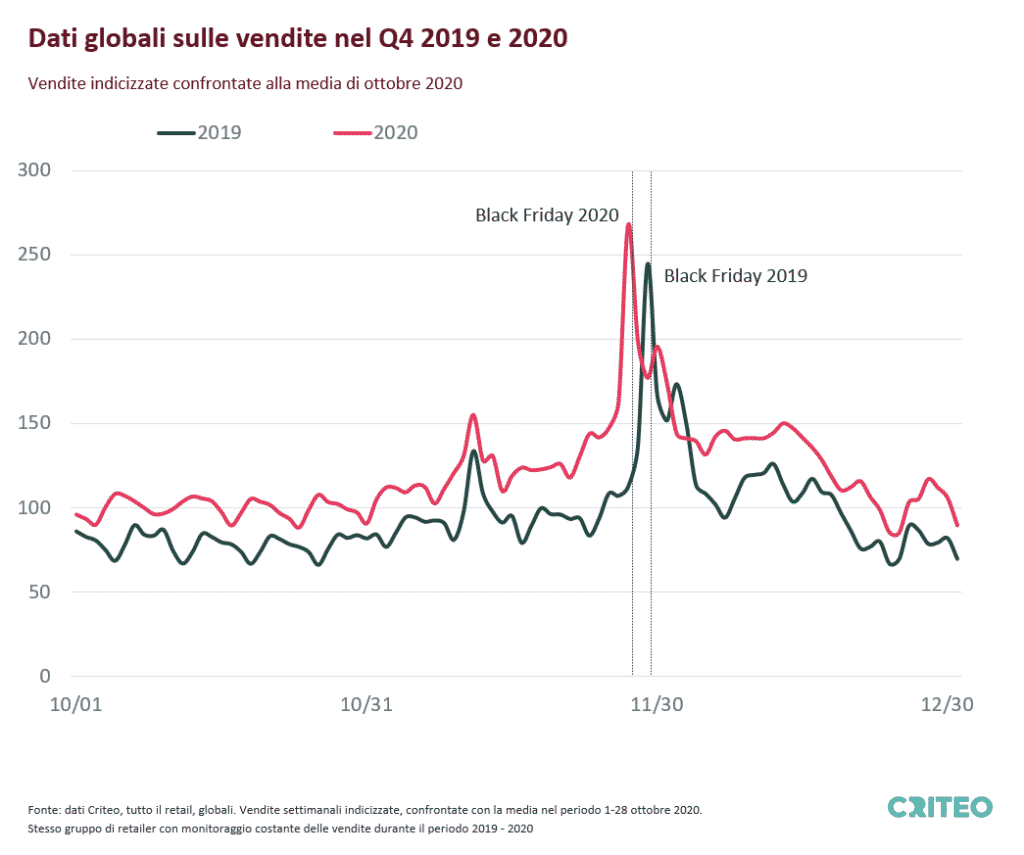Chart showing Indexed Daily Sales for All Retail in the US for Q4 2019 and 2020 compared to the average in October 2020. Same set of retailers with stable sales tracking during the period in 2019 and 2020.