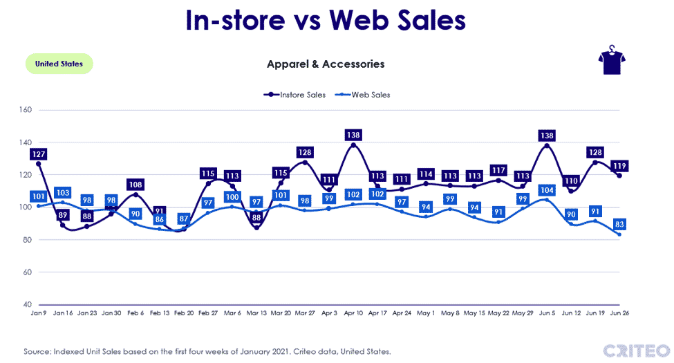 In-store vs web sales - apparel and accessories