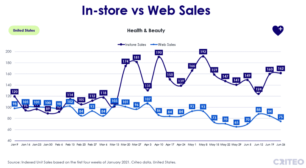 In-store vs web sales - health and beauty