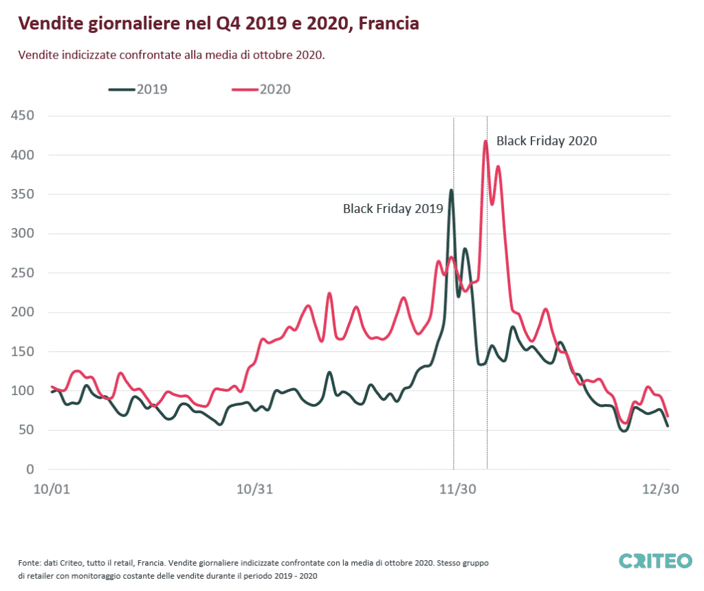 Chart showing Indexed Daily Sales for All Retail in France for Q4 2019 and 2020 compared to the average in October 2020. Same set of retailers with stable sales tracking during the period in 2019 and 2020.