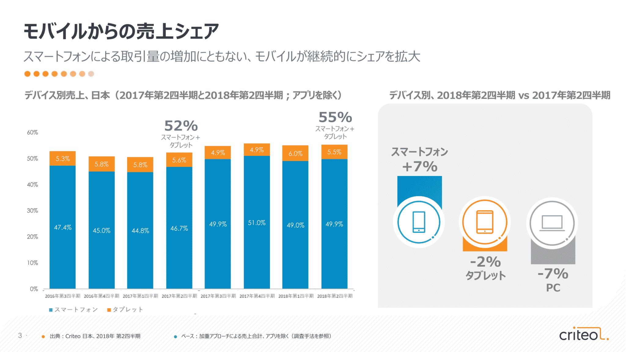 好調!モバイル取引~日本では売上全体の55%に