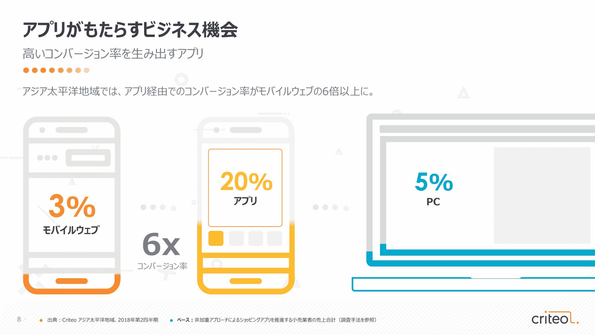 モバイル取引の主役は「アプリ」