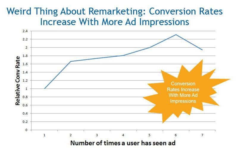 では、リターゲティング広告は、なぜこんなに人気があるのでしょうか?